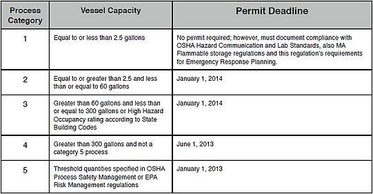 EH&S Blog: Fire Regulation Update: 527 CMR 33 00
