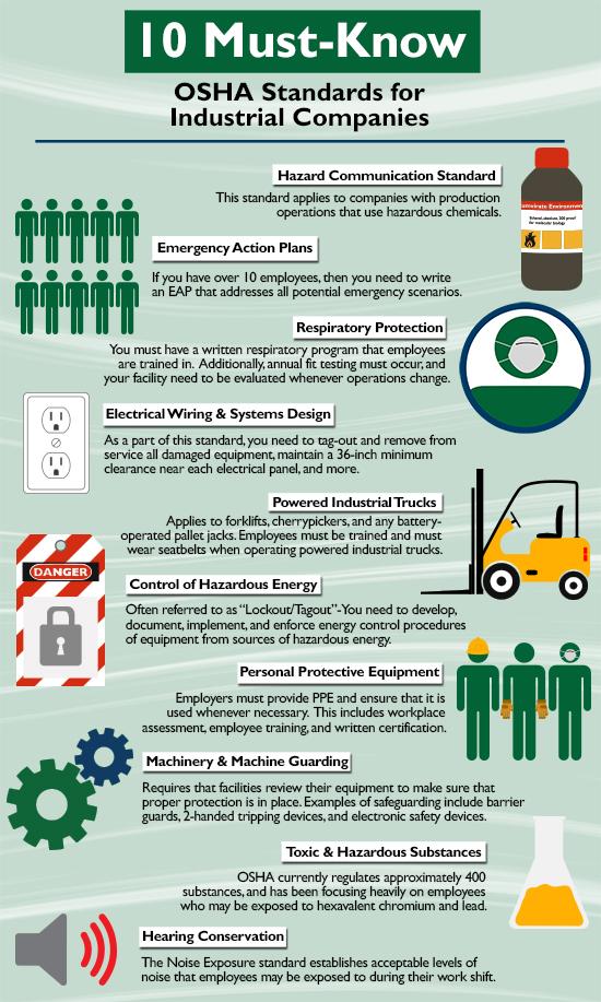 10 OSHA Standards for Industrial Companies