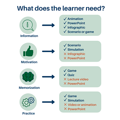 What does an adult learner need graphic