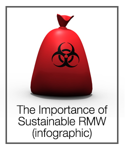 The Importance of Sustainable RMW (info graphic) regulated medical waste