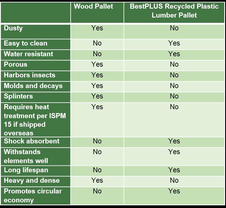 Wood vs Plastic Matrix
