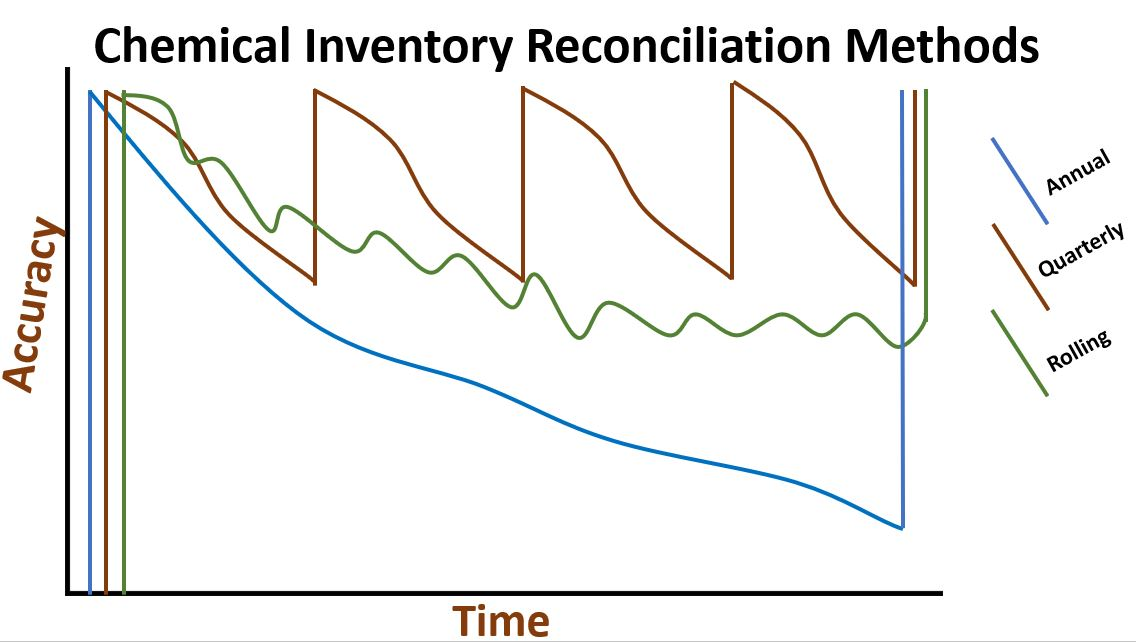 Chemical Inventory Reconciliation Methods