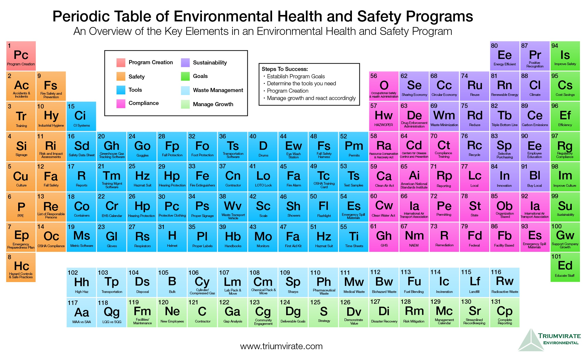 Periodic table of environmental health and safety programs periodic table of ehs urtaz Choice Image