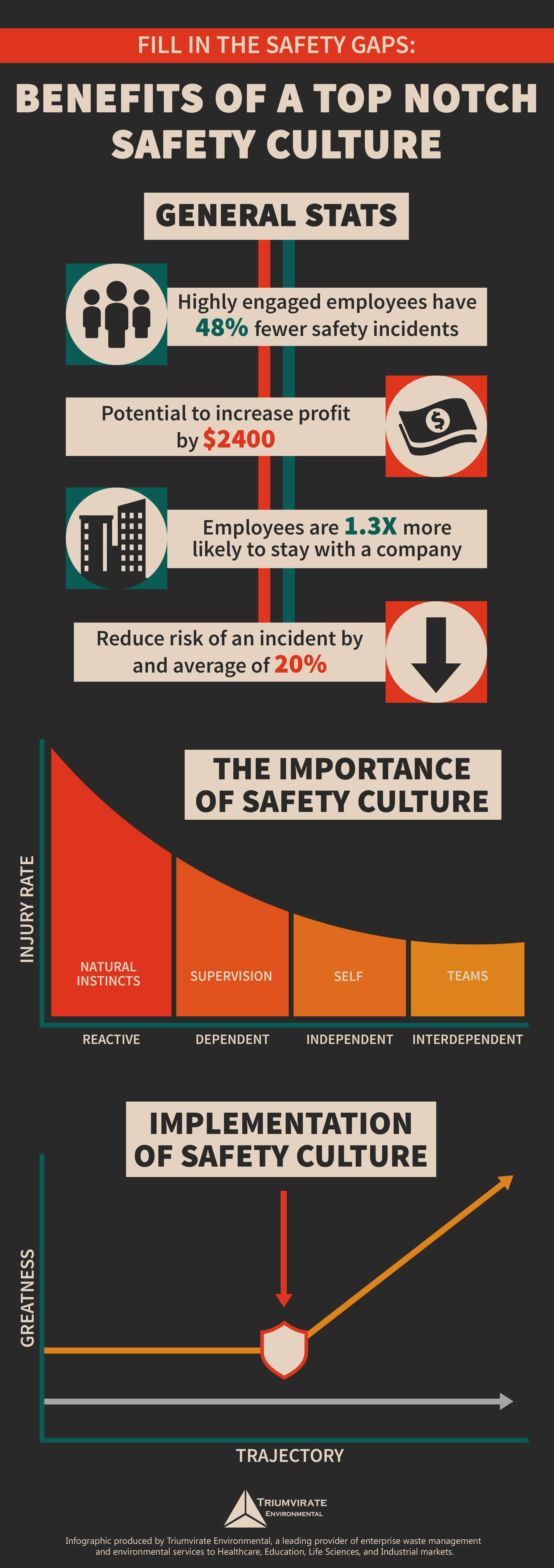 Benefits of top notch safety culture infographic