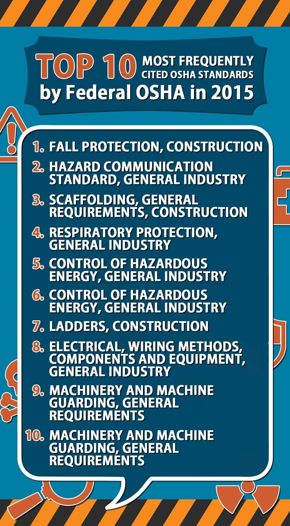 Safety Month List