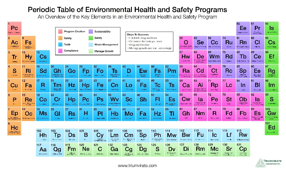 Periodic table of EH7S safety graphic